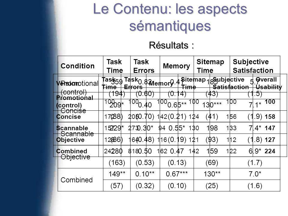Le Contenu: les aspects sémantiques Résultats : Condition Task Time Task Errors Memory Sitemap Time Subjective Satisfaction Promotional (control) (194)(0.60)(0.14)(43)(1.5) Concise 209* **130***7.1* (88)(0.70)(0.21)(41)(1.9) Scannable 229*0.30*0.55*1987.4* (86)(0.48)(0.19)(93)(1.8) Objective * (163)(0.53)(0.13)(69)(1.7) Combined 149**0.10**0.67***130**7.0* (57)(0.32)(0.10)(25)(1.6) Version Task Time Task Errors Memory Sitemap Time Subjective Satisfaction Overall Usability Promotional (control) 100 Concise Scannable Objective Combined