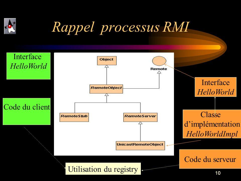 10 Rappel processus RMI Interface HelloWorld Interface HelloWorld Classe dimplémentation HelloWorldImpl Utilisation du registry Code du client Code du