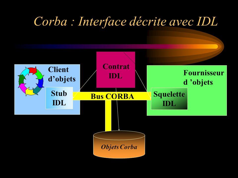 Contrat IDL Bus CORBA Squelette IDL Stub IDL Fournisseur d objets Client dobjets Corba : Interface décrite avec IDL Objets Corba