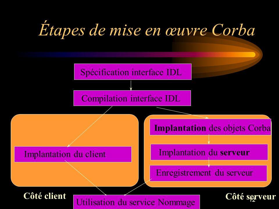 12 Étapes de mise en œuvre Corba Spécification interface IDL Compilation interface IDL Implantation des objets Corba Implantation du serveur Enregistr