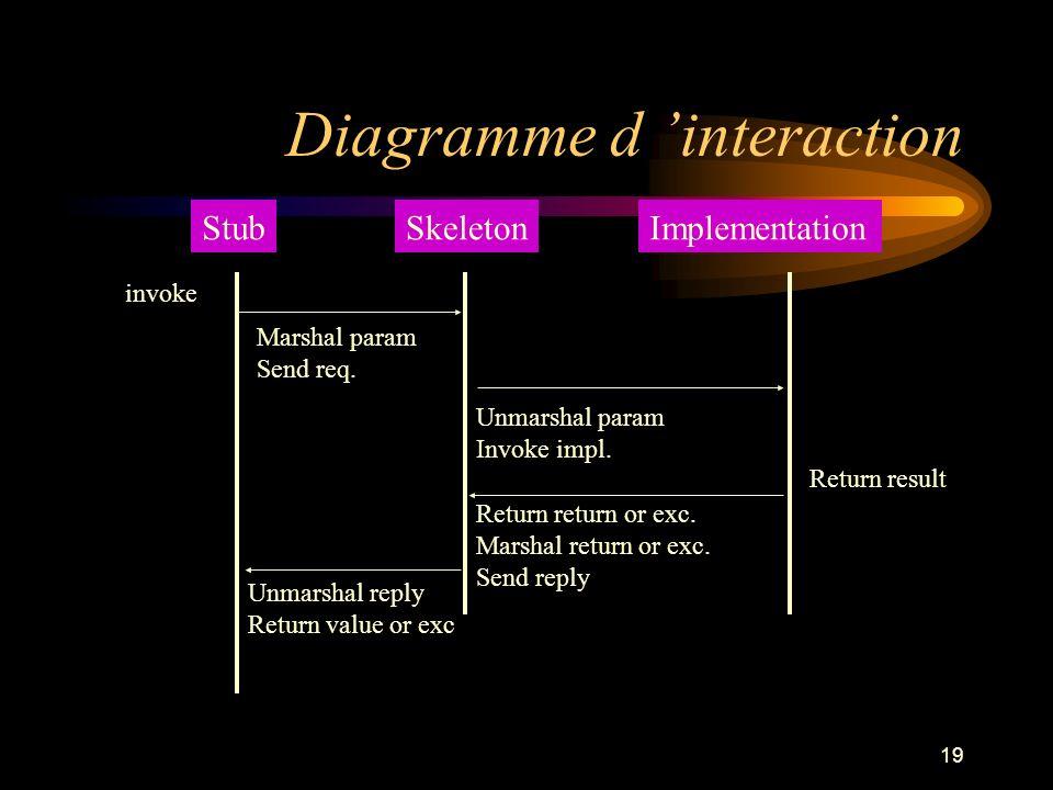 19 Diagramme d interaction StubSkeletonImplementation invoke Marshal param Send req. Unmarshal param Invoke impl. Return result Return return or exc.
