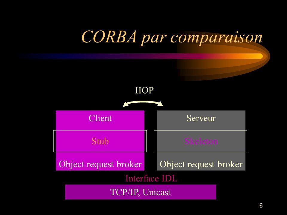 6 CORBA par comparaison Client Stub Object request broker Serveur Skeleton Object request broker TCP/IP, Unicast IIOP Interface IDL