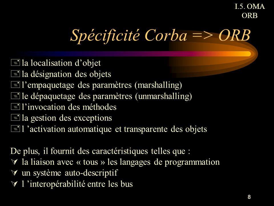 8 Spécificité Corba => ORB +la localisation dobjet +la désignation des objets +lempaquetage des paramètres (marshalling) +le dépaquetage des paramètre