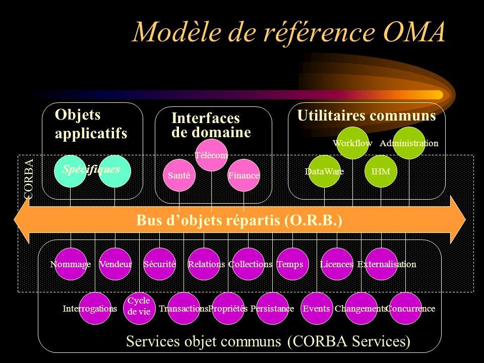 CORBA Modèle de référence OMA Bus dobjets répartis (O.R.B.) Licences TransactionsPersistancePropriétésChangementsEvents NommageVendeurSécuritéRelation