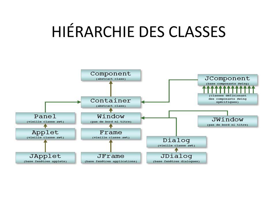 HIÉRARCHIE DES CLASSES 32