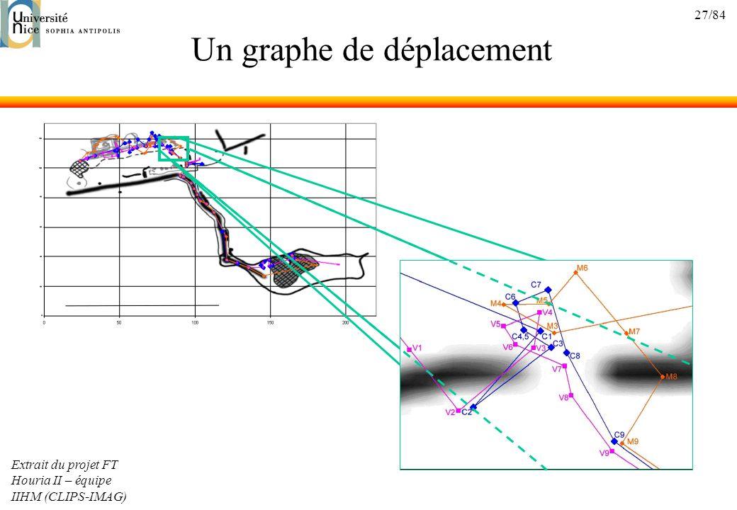 27/84 Un graphe de déplacement Extrait du projet FT Houria II – équipe IIHM (CLIPS-IMAG)