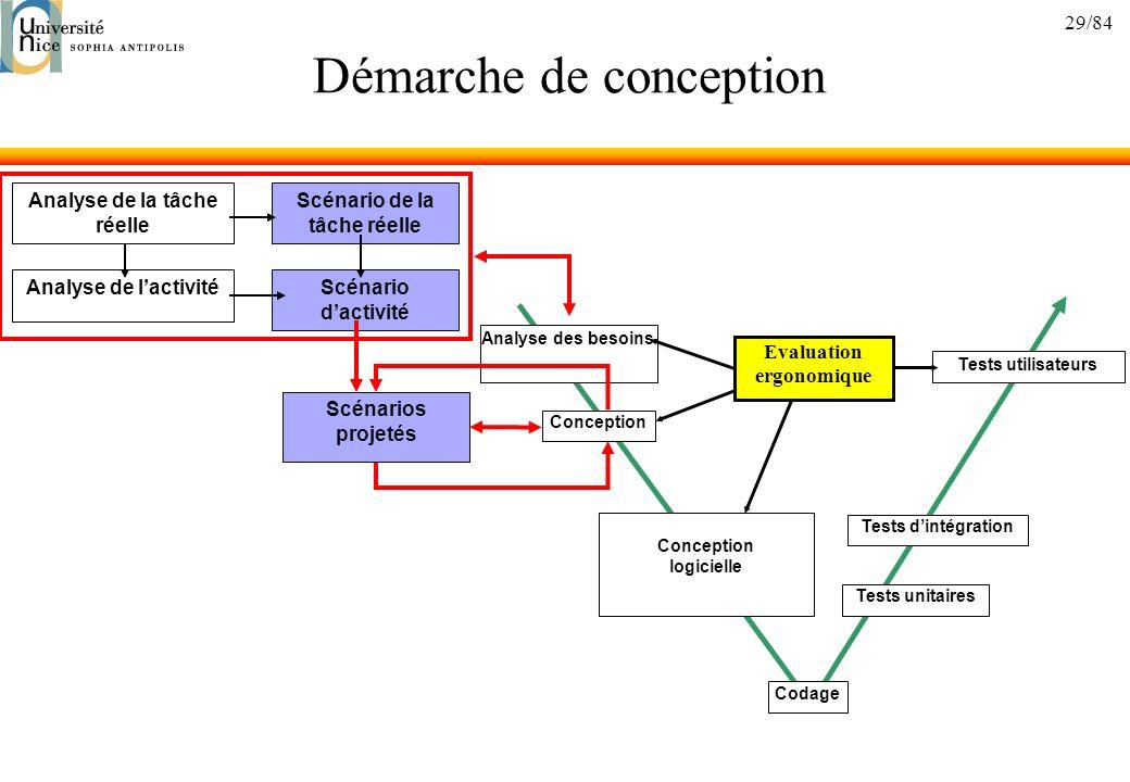 29/84 Démarche de conception Analyse des besoins Conception Conception logicielle Codage Tests unitaires Tests dintégration Tests utilisateurs Evaluat