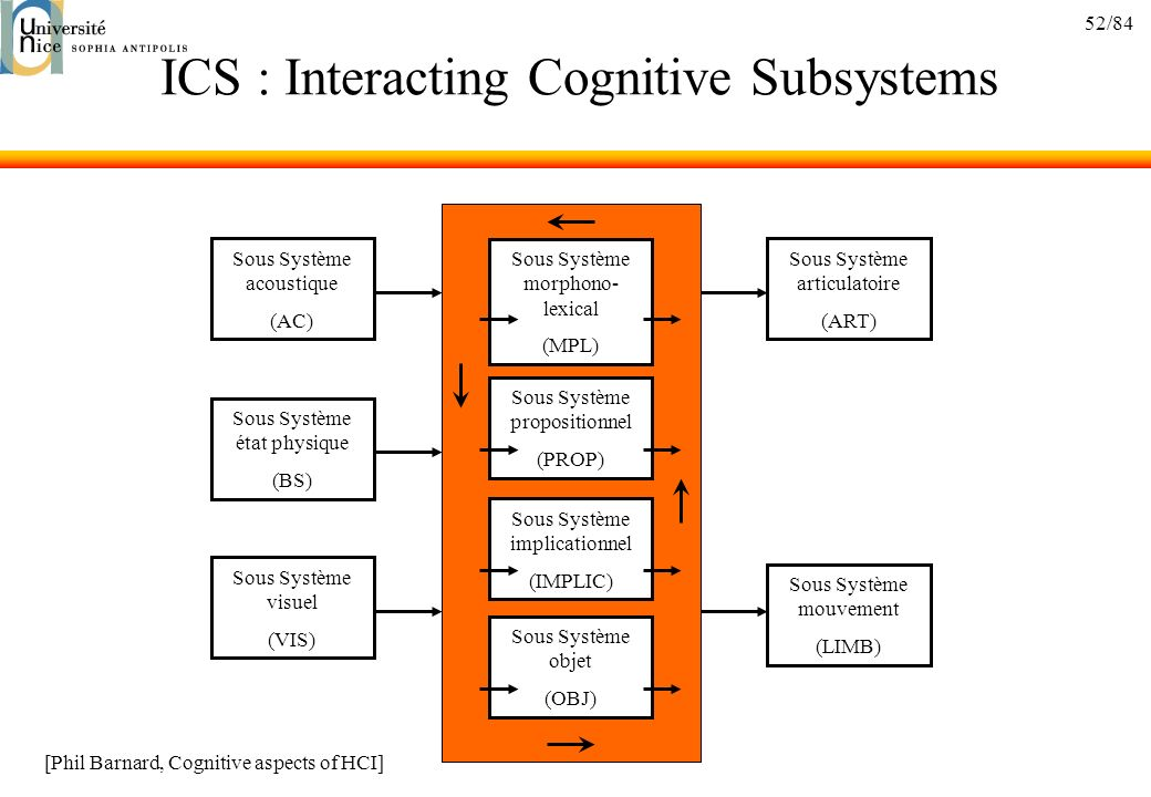 52/84 ICS : Interacting Cognitive Subsystems Sous Système morphono- lexical (MPL) Sous Système propositionnel (PROP) Sous Système implicationnel (IMPL