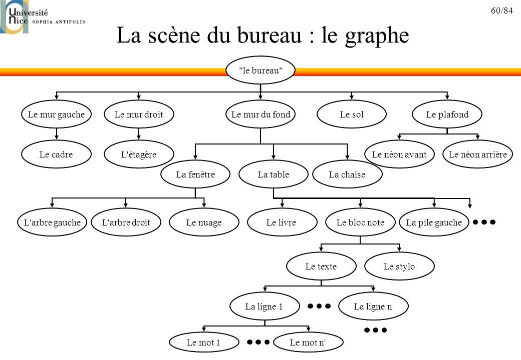 60/84 La scène du bureau : le graphe