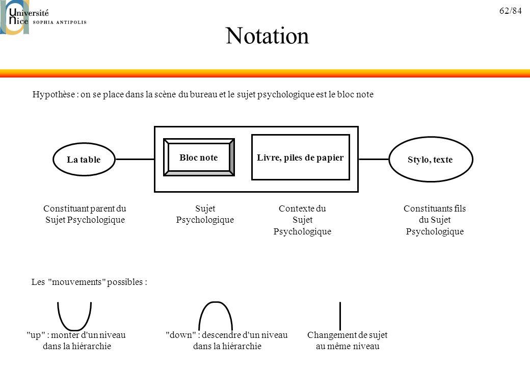 62/84 Notation La table Bloc note Livre, piles de papier Stylo, texte Constituant parent du Sujet Psychologique Contexte du Sujet Psychologique Sujet