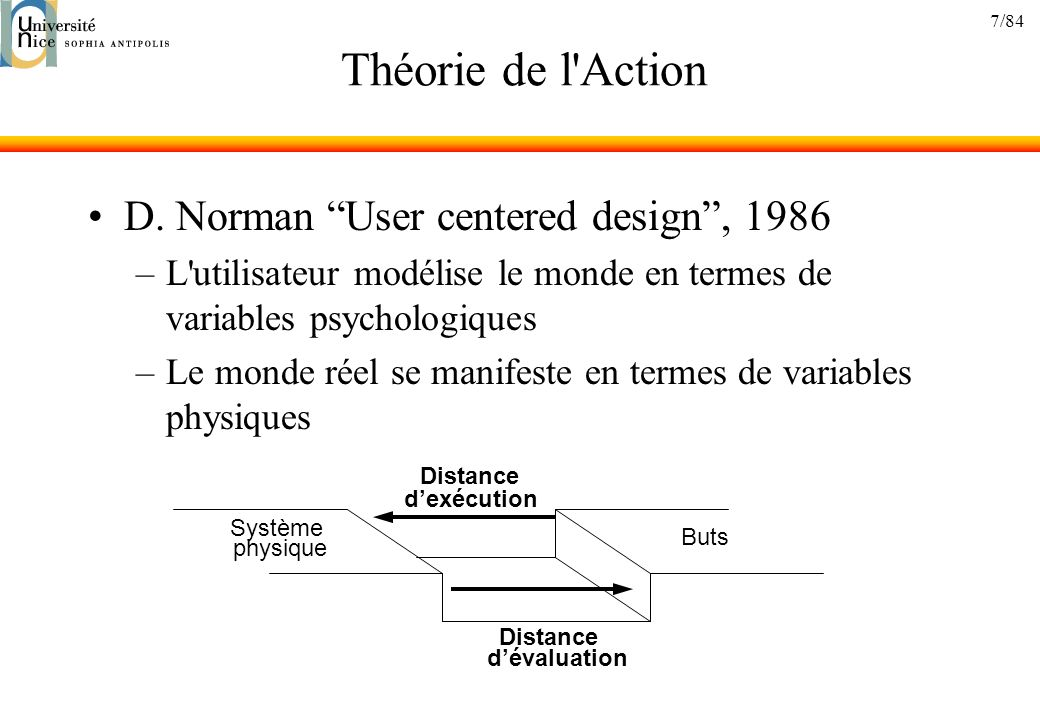 8/84 Théorie de l Action IntentionÉvaluation Spécification dactions Signification de lexpression dentré Exécution Forme de lexpression dentré Interprétation Signification de lexpression de sortie Perception Forme de lexpression de sortie Buts Distance d Exécution Distance d Evaluation Distance Articulatoire en Entrée Distance Sémantique en Entrée Distance Articulatoire en Sortie