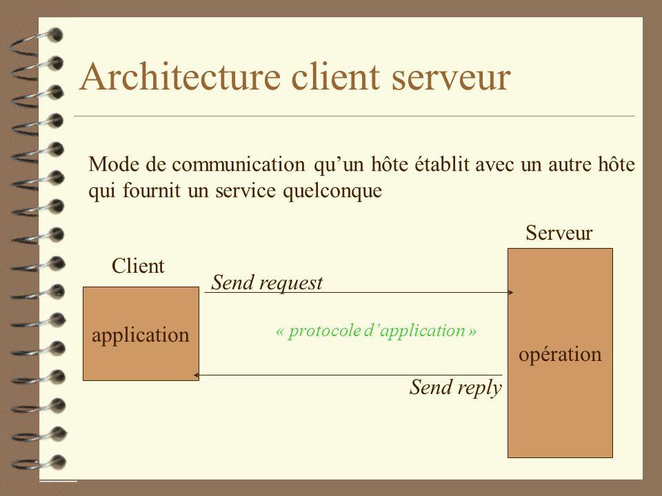 Architecture client serveur Mode de communication quun hôte établit avec un autre hôte qui fournit un service quelconque application opération Client Serveur Send request Send reply « protocole dapplication »