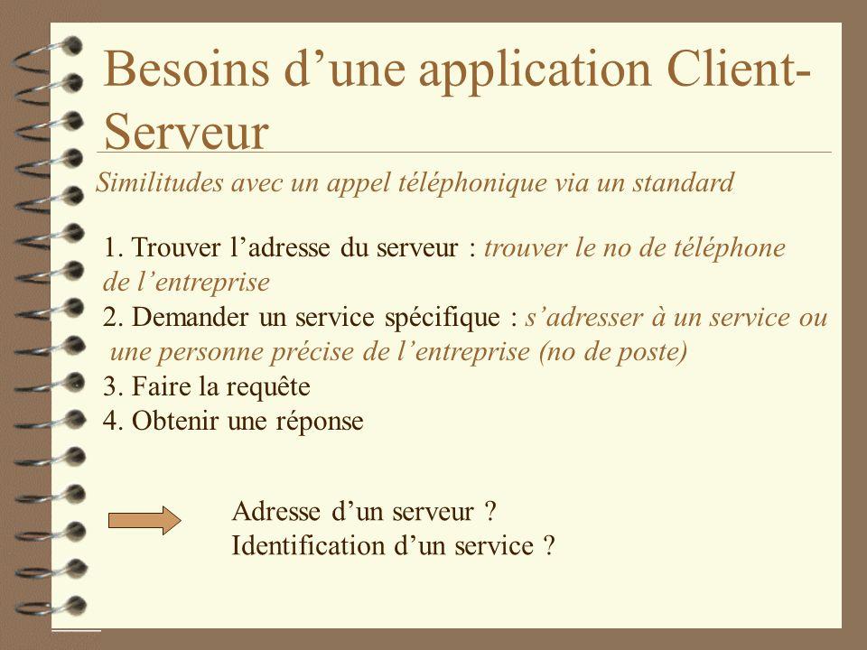 Besoins dune application Client- Serveur Similitudes avec un appel téléphonique via un standard 1.