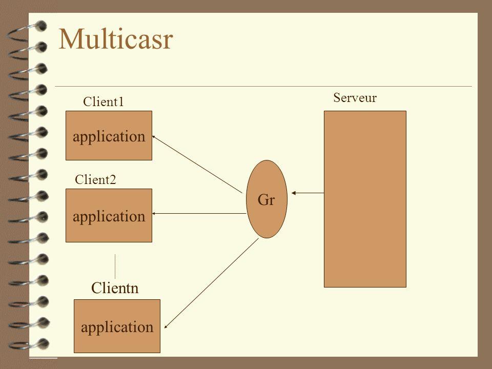 Multicasr application Clientn Serveur application Client1 application Client2 Gr