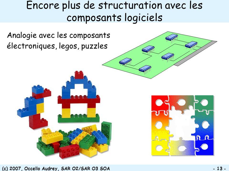 (c) 2007, Occello Audrey, SAR O2/SAR O3 SOA - 13 - Encore plus de structuration avec les composants logiciels Analogie avec les composants électroniqu