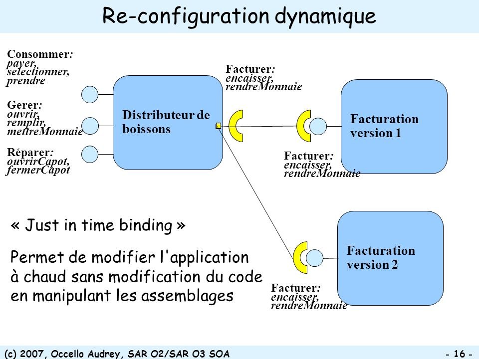 (c) 2007, Occello Audrey, SAR O2/SAR O3 SOA Re-configuration dynamique Distributeur de boissons Facturation version 1 Facturation version 2 Facturer: encaisser, rendreMonnaie « Just in time binding » Permet de modifier l application à chaud sans modification du code en manipulant les assemblages Consommer: payer, selectionner, prendre Gerer: ouvrir, remplir, mettreMonnaie Réparer: ouvrirCapot, fermerCapot