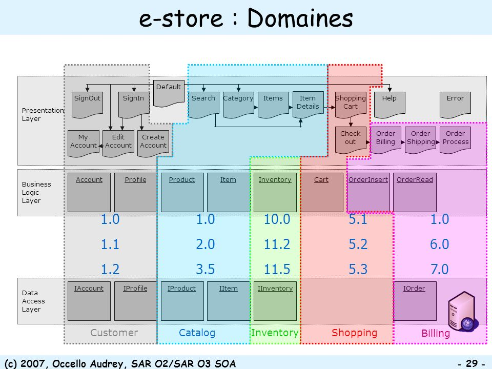 (c) 2007, Occello Audrey, SAR O2/SAR O3 SOA Data Access Layer IAccountIInventoryIItemIOrderIProductIProfile e-store : Domaines Presentation Layer Business Logic Layer AccountCartInventoryItemOrderInsertOrderReadProductProfile Category Check out Create Account Default ErrorHelp Item Details Items My Account Edit Account Order Billing Order Process Order Shipping SignOutShopping Cart SearchSignIn Catalog Inventory ShoppingCustomer Billing