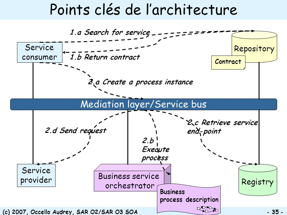(c) 2007, Occello Audrey, SAR O2/SAR O3 SOA - 35 - Points clés de larchitecture Service consumer Service provider Registry Mediation layer/Service bus Repository 2.c Retrieve service end-point Contract Business service orchestrator 1.a Search for service 1.b Return contract 2.a Create a process instance 2.b Execute process 2.d Send request Business process description