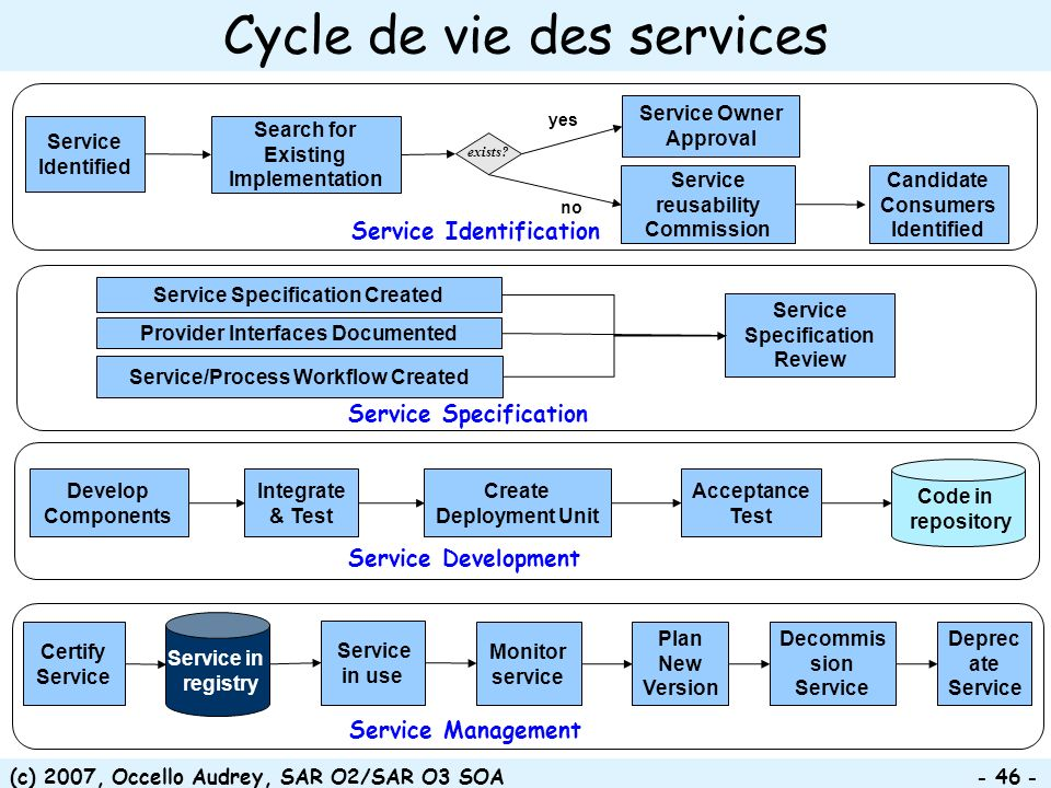 (c) 2007, Occello Audrey, SAR O2/SAR O3 SOA - 46 - Provider Interfaces Documented Service/Process Workflow Created Service Specification Created Service Specification Review Service Specification Develop Components Integrate & Test Create Deployment Unit Code in repository Acceptance Test Service Development Monitor service Certify Service Plan New Version Deprec ate Service Decommis sion Service Service Management Service in use Service in registry Cycle de vie des services Candidate Consumers Identified Search for Existing Implementation Service Identification Service Owner Approval Service Identified Service reusability Commission yes no exists