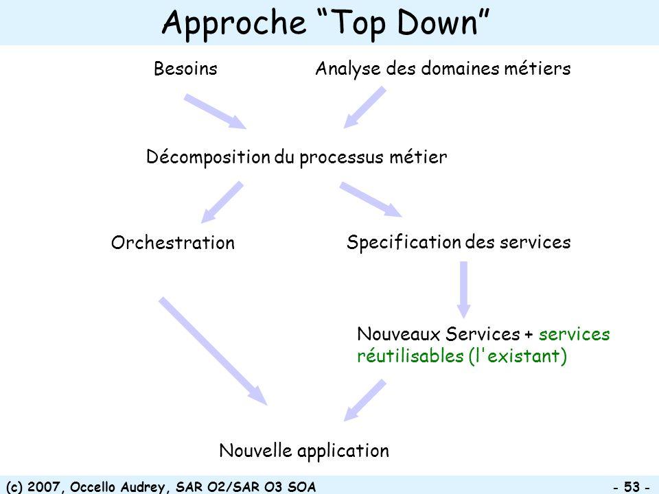 (c) 2007, Occello Audrey, SAR O2/SAR O3 SOA - 53 - Approche Top Down Orchestration Besoins Décomposition du processus métier Specification des service