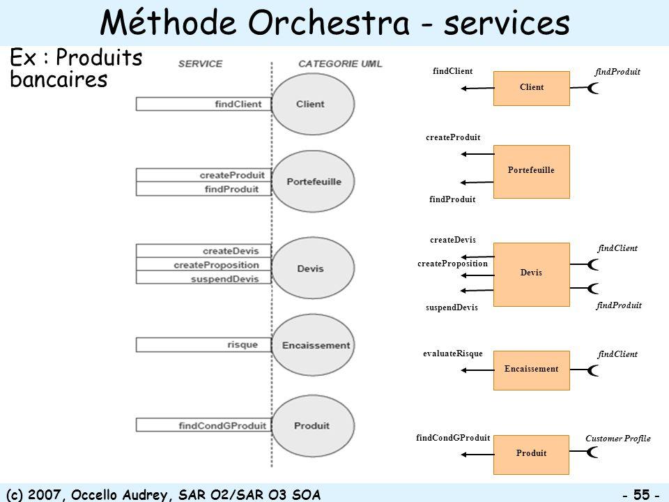 (c) 2007, Occello Audrey, SAR O2/SAR O3 SOA - 55 - Méthode Orchestra - services Client findClient findProduit Portefeuille createProduit findProduit D