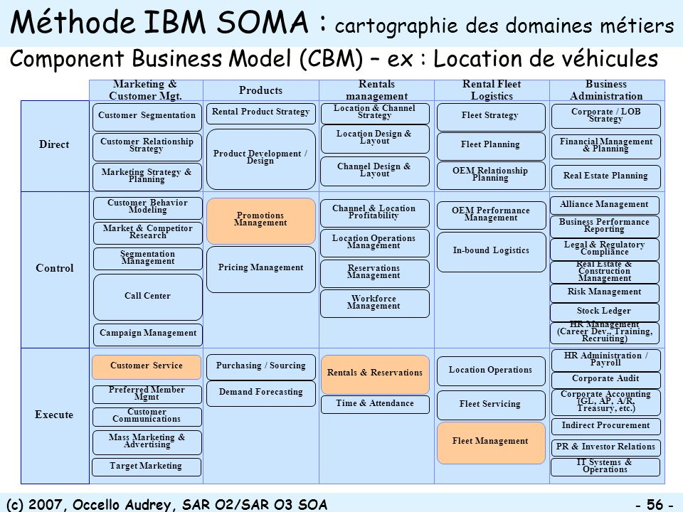 (c) 2007, Occello Audrey, SAR O2/SAR O3 SOA Méthode IBM SOMA : cartographie des domaines métiers Component Business Model (CBM) – ex : Location de véhicules Execute Control Direct Business Administration Rental Fleet Logistics Rentals management Products Marketing & Customer Mgt.