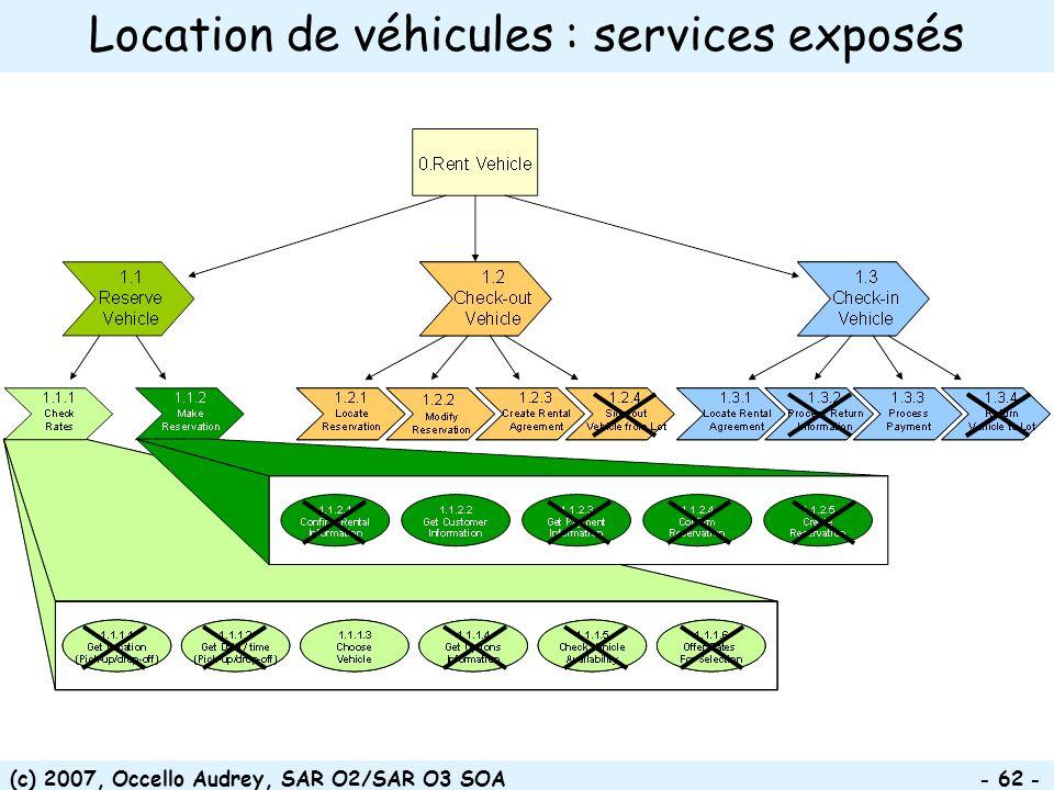 (c) 2007, Occello Audrey, SAR O2/SAR O3 SOA - 62 - Location de véhicules : services exposés