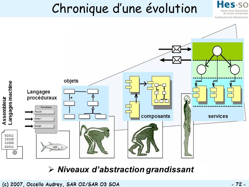 (c) 2007, Occello Audrey, SAR O2/SAR O3 SOA - 72 - Chronique dune évolution * * objets * services composants Niveaux dabstraction grandissant Assemble