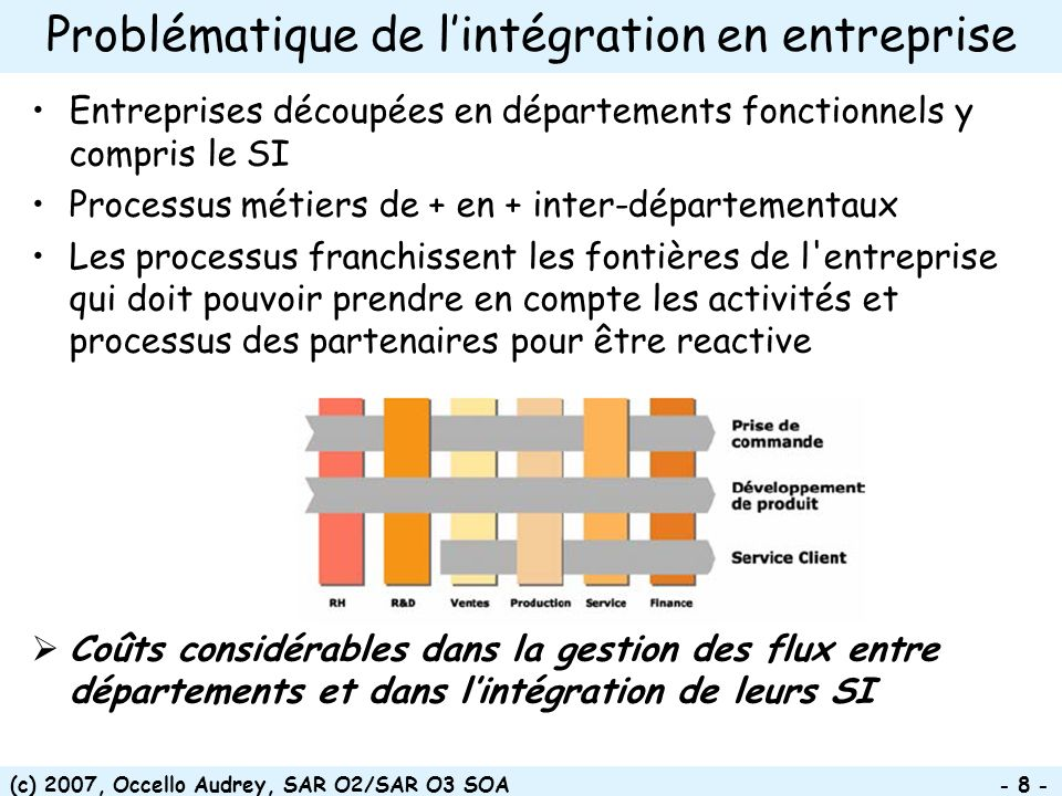 (c) 2007, Occello Audrey, SAR O2/SAR O3 SOA - 69 - Exemple: Gamme d outils IBM couvrant le cycle de vie complet WebSphere Process Server WebSphere ESB WebSphere Business Modeler WebSphere Integration Developer Rational Software Architect WebSphere Business Monitor WSDLBPEL KPIs WebSphere Service Repository & Registry WebSphere Business Services Fabric Service Specification Service Development Service execution & Management Business Analyst Integration Developer Rational Application Developer DeveloperService Architect Service RegistrarGovernance Manager Performance Manager Server Administrator