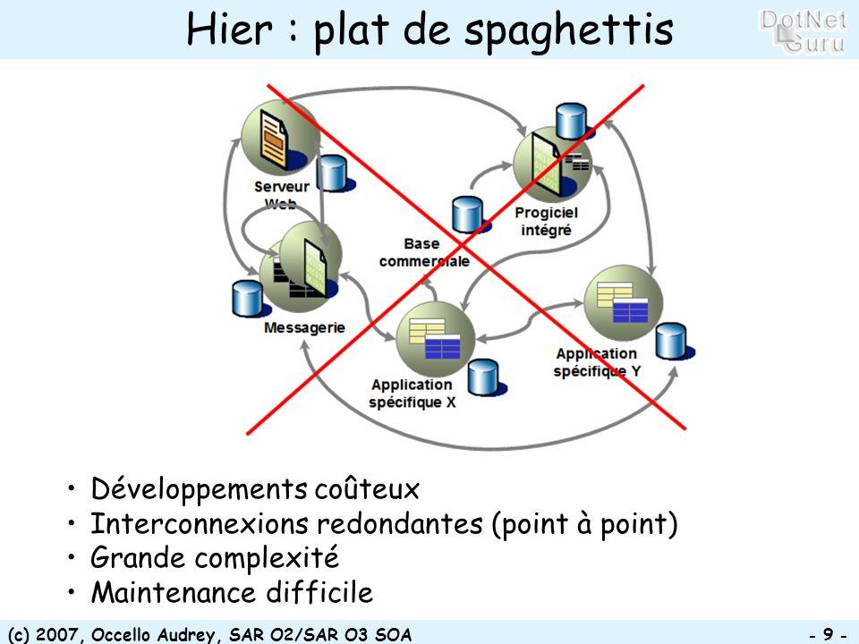 (c) 2007, Occello Audrey, SAR O2/SAR O3 SOA - 9 - Hier : plat de spaghettis Développements coûteux Interconnexions redondantes (point à point) Grande complexité Maintenance difficile