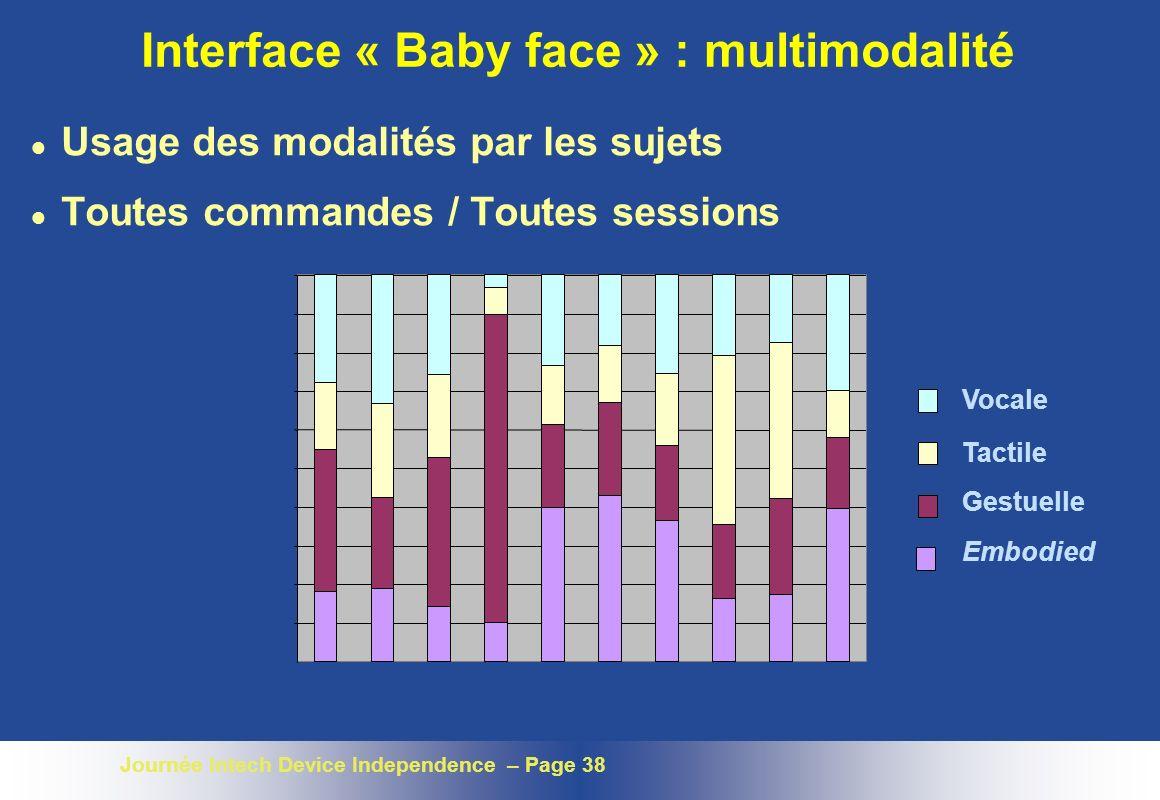 Journée Intech Device Independence – Page 38 Interface « Baby face » : multimodalité l Usage des modalités par les sujets l Toutes commandes / Toutes