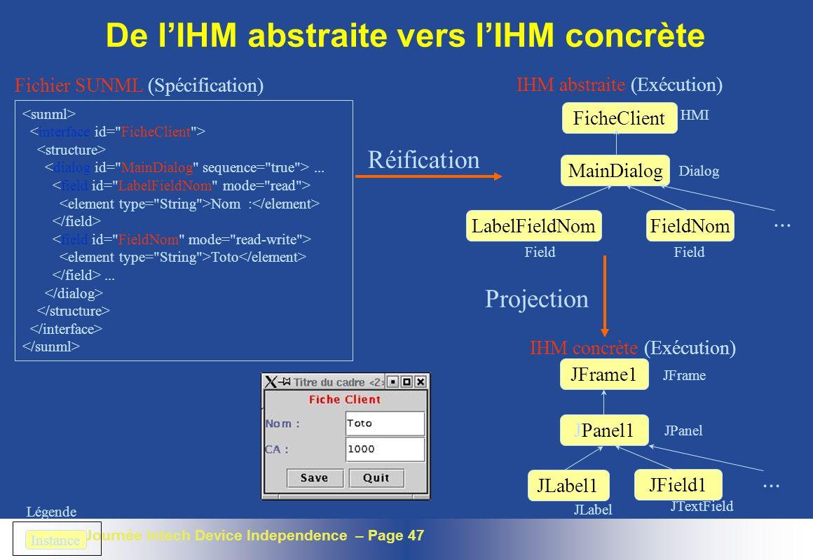 Journée Intech Device Independence – Page 47 De lIHM abstraite vers lIHM concrète JFrame1 JPanel1 JLabel1 JField1... IHM concrète (Exécution) Projecti