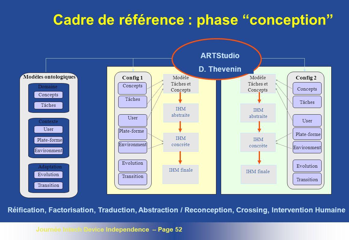 Journée Intech Device Independence – Page 52 Cadre de référence : phase conception Config 1 Modèle Tâches et Concepts IHM concrète IHM finale IHM abst