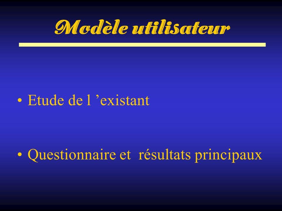 Modèle utilisateur Etude de l existant Questionnaire et résultats principaux