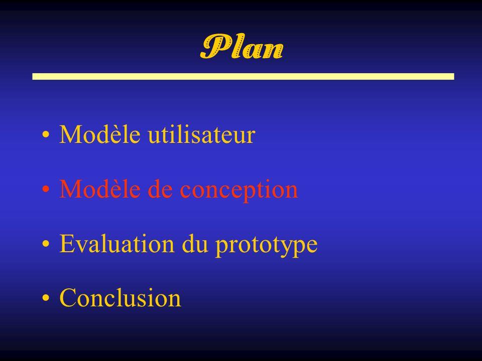 Plan Modèle utilisateur Modèle de conception Evaluation du prototype Conclusion