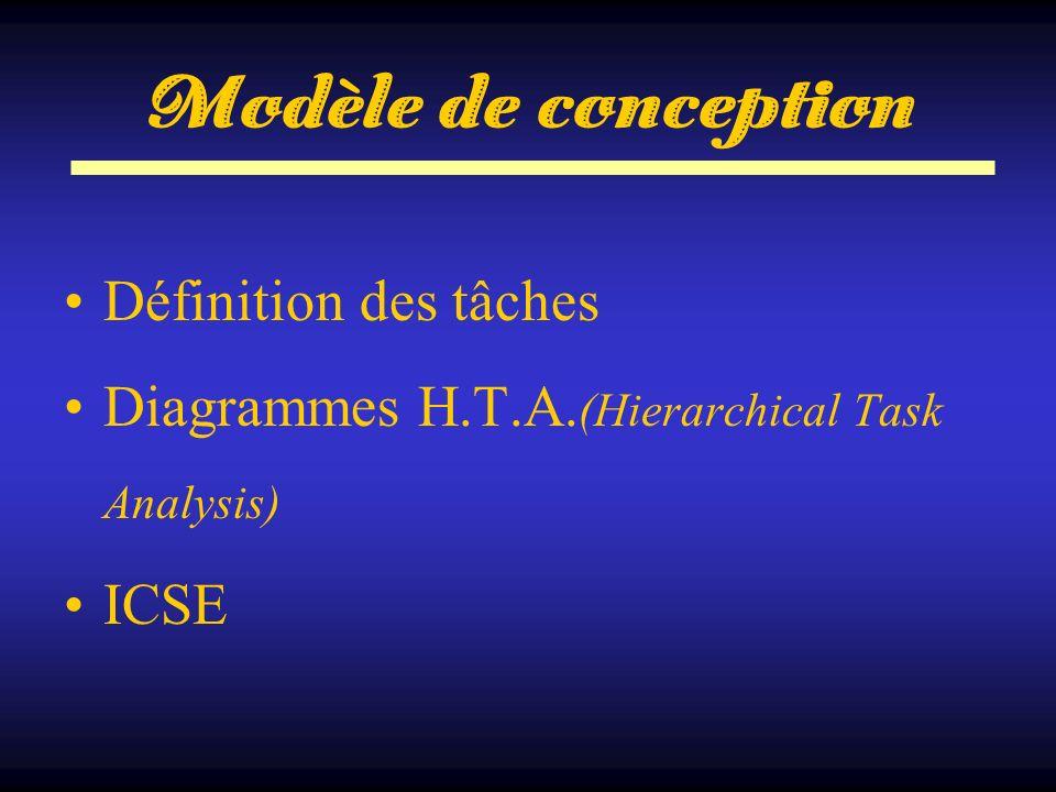 Modèle de conception Définition des tâches Diagrammes H.T.A. (Hierarchical Task Analysis) ICSE