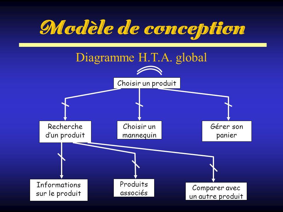 Modèle de conception Choisir un produit Recherche dun produit Choisir un mannequin Informations sur le produit Gérer son panier Produits associés Comp