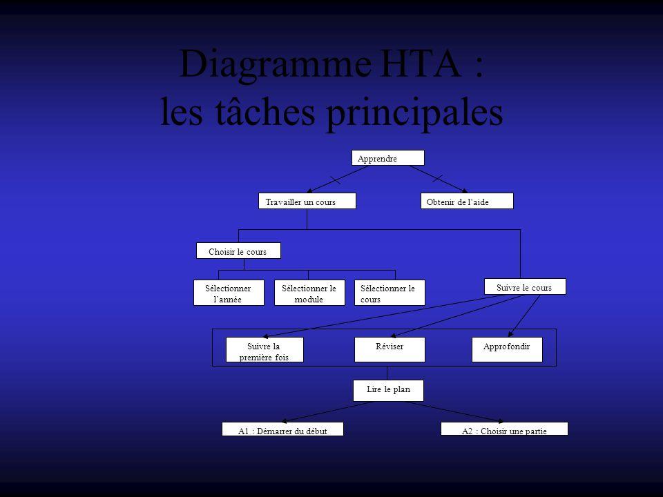 Diagramme HTA : les tâches principales Apprendre Travailler un cours Obtenir de laide Choisir le cours Suivre le cours Sélectionner lannée Sélectionne