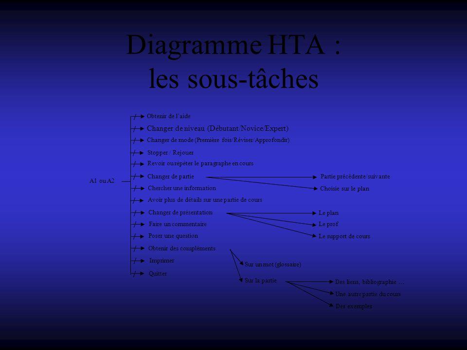 Diagramme HTA : les sous-tâches A1 ou A2 Le support de cours Choisie sur le plan Sur la partie Des liens, bibliographie … Changer de mode (Première fo