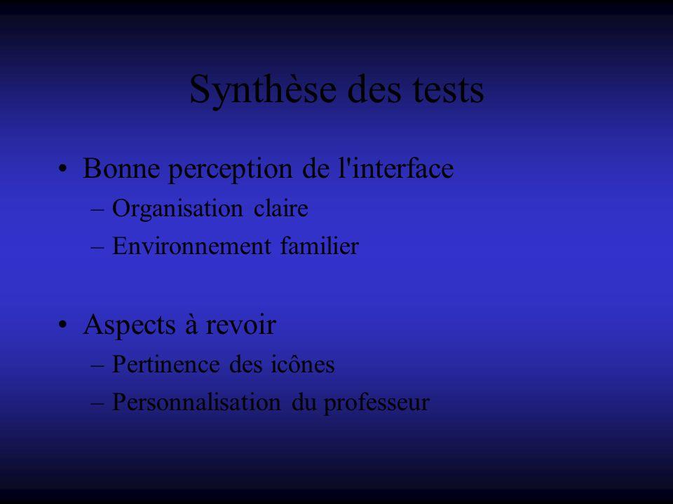 Synthèse des tests Bonne perception de l'interface –Organisation claire –Environnement familier Aspects à revoir –Pertinence des icônes –Personnalisat
