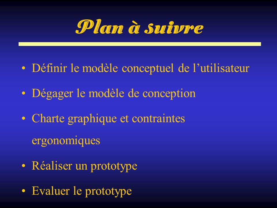 Plan à suivre Définir le modèle conceptuel de lutilisateur Dégager le modèle de conception Charte graphique et contraintes ergonomiques Réaliser un pr