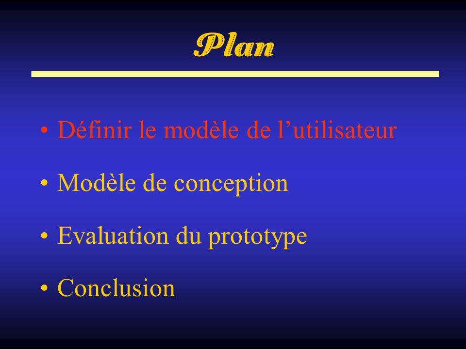 Plan Définir le modèle de lutilisateur Modèle de conception Evaluation du prototype Conclusion