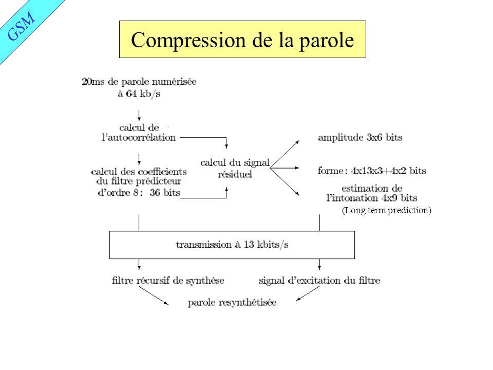 Compression de la parole GSM (Long term prediction)