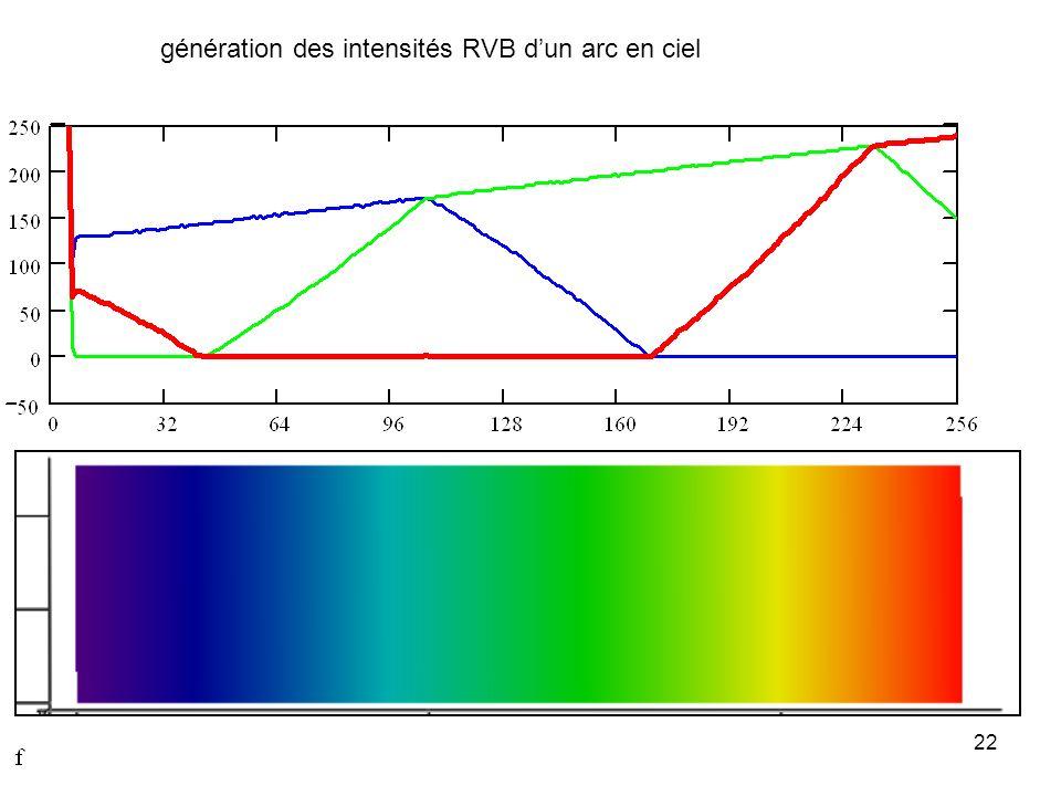 22 génération des intensités RVB dun arc en ciel