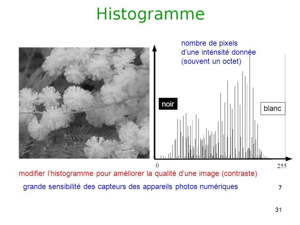 31 modifier lhistogramme pour améliorer la qualité dune image (contraste) nombre de pixels dune intensité donnée (souvent un octet) grande sensibilité