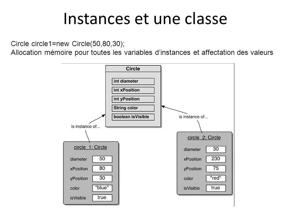 Instances et une classe Circle circle1=new Circle(50,80,30); Allocation mémoire pour toutes les variables dinstances et affectation des valeurs