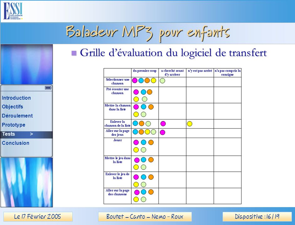 Le 17 Février 2005Diapositive : 16 / 19Boutet – Canto – Nemo - Roux Baladeur MP3 pour enfants Grille dévaluation du logiciel de transfert Grille dévaluation du logiciel de transfert Introduction Objectifs Déroulement Prototype Tests > Conclusion