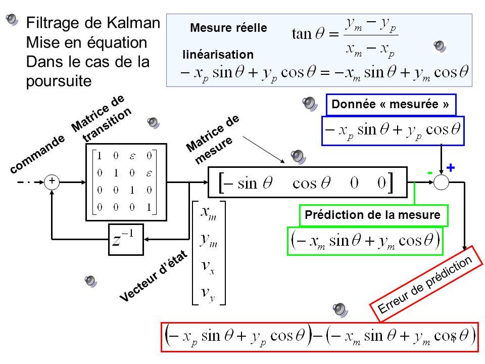 1 Filtrage de Kalman Mise en équation Dans le cas de la poursuite Matrice de transition Mesure réelle Vecteur détat Matrice de mesure Donnée « mesurée » commande Erreur de prédiction Prédiction de la mesure linéarisation + + -