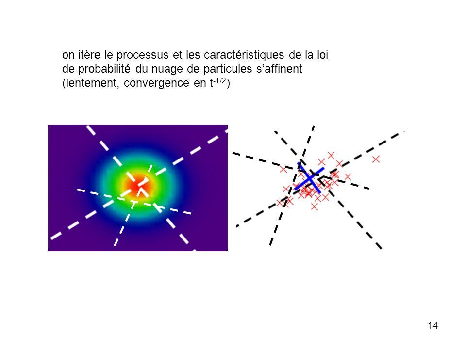 13 en réitérant lopération, on sélectionne les particules compatibles avec la loi de probabilité de la nouvelle mesure elles se multiplient avec une c