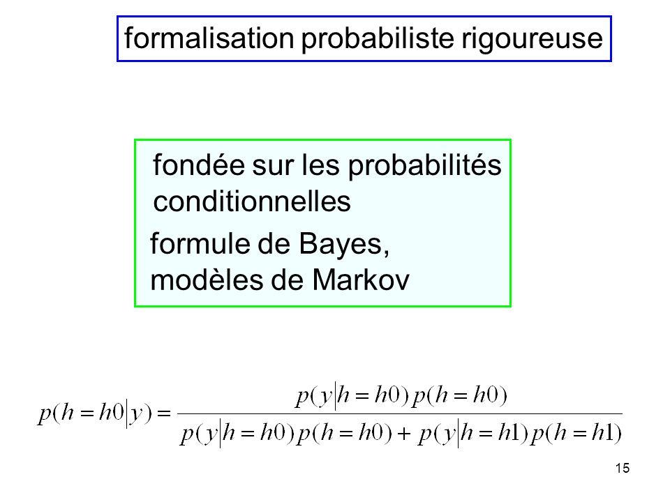 14 on itère le processus et les caractéristiques de la loi de probabilité du nuage de particules saffinent (lentement, convergence en t -1/2 )
